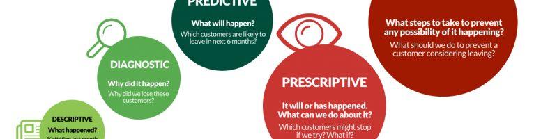 Business intelligence e predictive intelligence