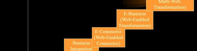 E-Business Integration